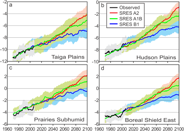 Projected trends in annual mean daily minimum temperature according to the ensemble averages of four global climate models, under the IPCC SRES A2, A1B, and B1 GHG emissions scenarios. Solid lines are 10-year moving means; shaded areas in corresponding colors are ±1 standard deviation of the mean.